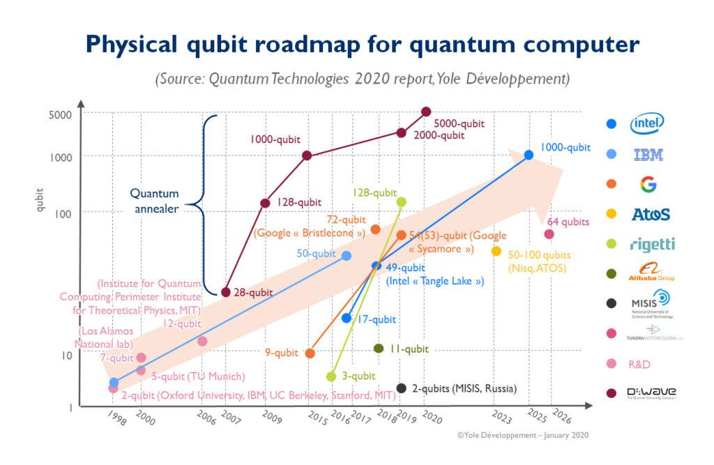 Physical qubit roadmap for quantum computer