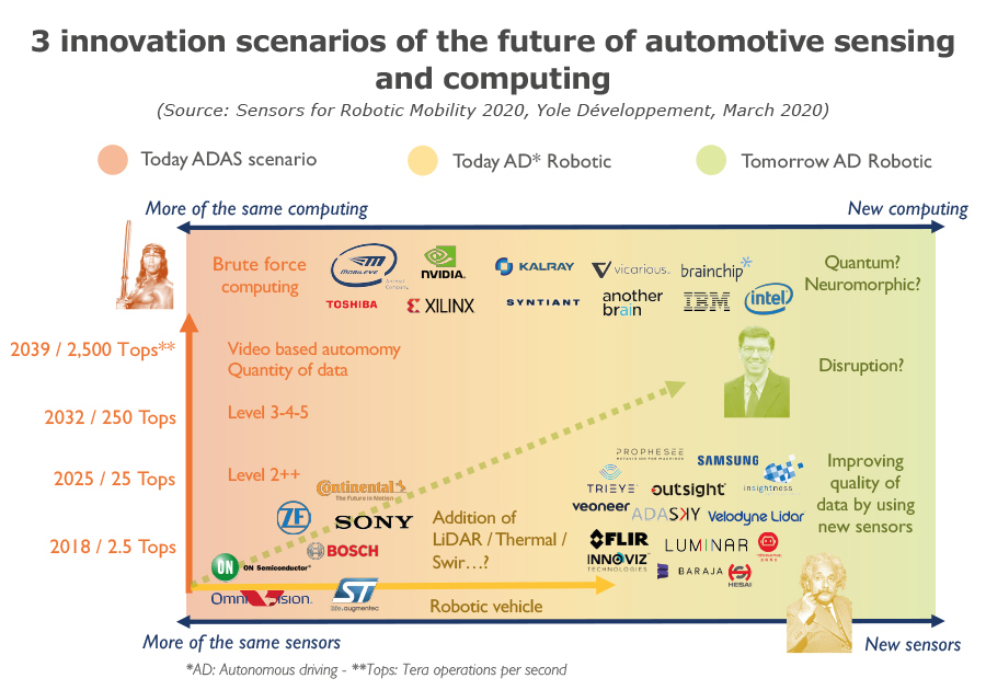 3 innovation scenarios - automotive sensing and computing future