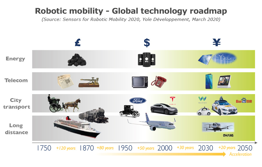 Robotic mobility - Global technology roadmap