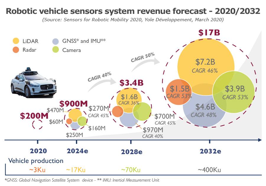 Robotic vehicle sensor system revenue 2020-2032 forecast