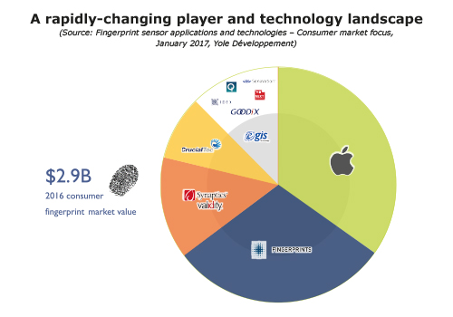 A rapidly-changing player and technology landscape Yole Developpement