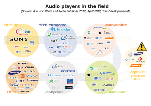 Audio players in the field Yole Developpement