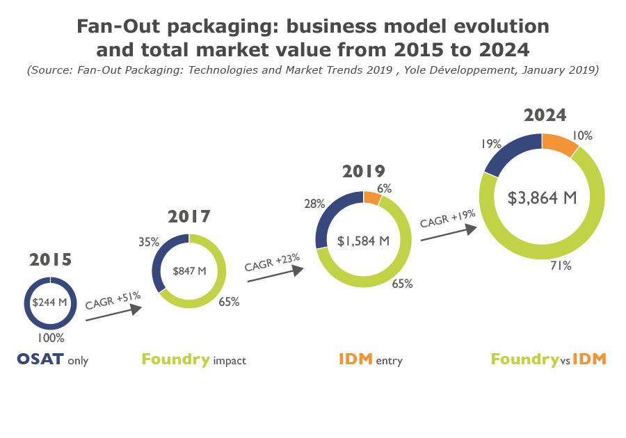 FOP business model evolution Yole2019