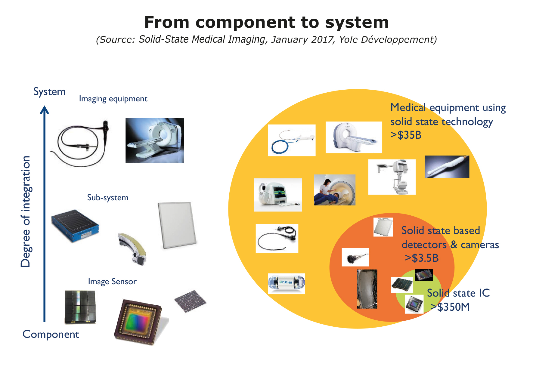 From component to system Yole Developpement