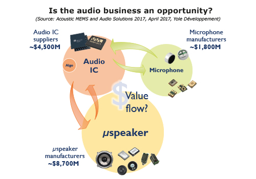 Is the audio business an opportunity? Yole Developpement
