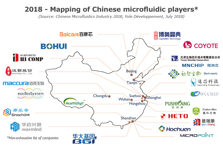 Mapping of Chinese microfluidic players 2018 by Yole Développement