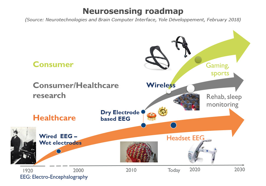 Neurosensing roadmap Yole Developpement
