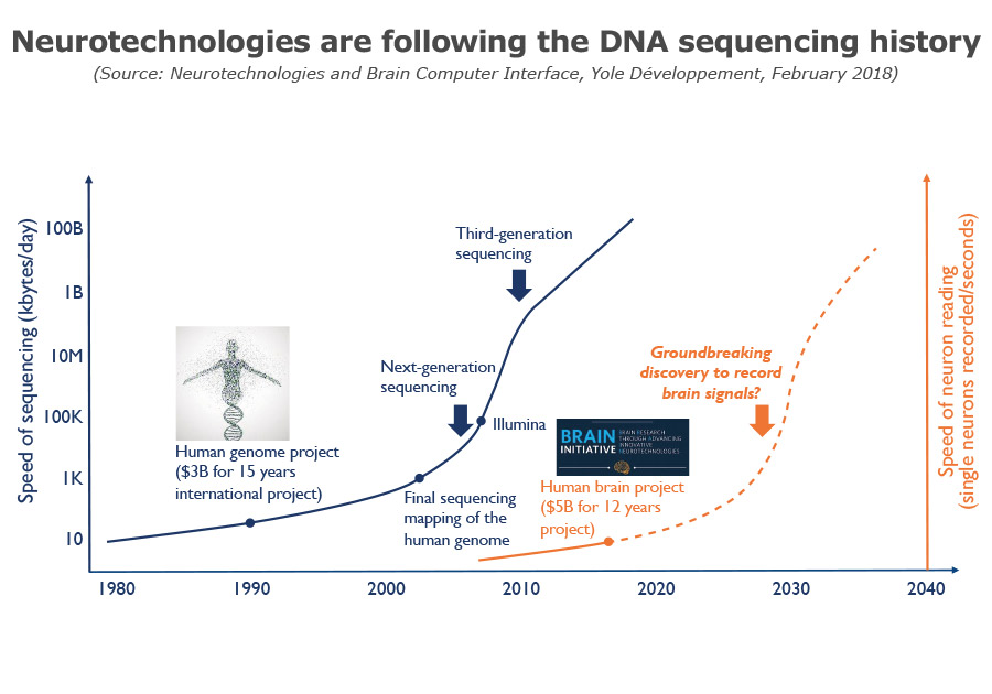 Neurotechnologies are following the DNA sequencing histoiry Yole Developpement