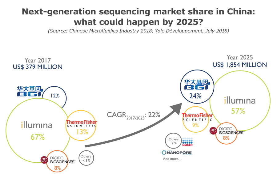 Next generation sequencing market share in China : what could happen by 2025 ? 2018 by Yole Développement