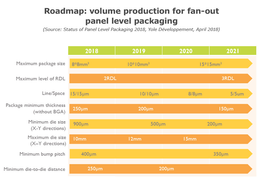 Roadmap: Volume production for fan-out panel level packaging Yole Developpement