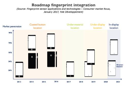 Roadmap fingerprint integration Yole Developpement
