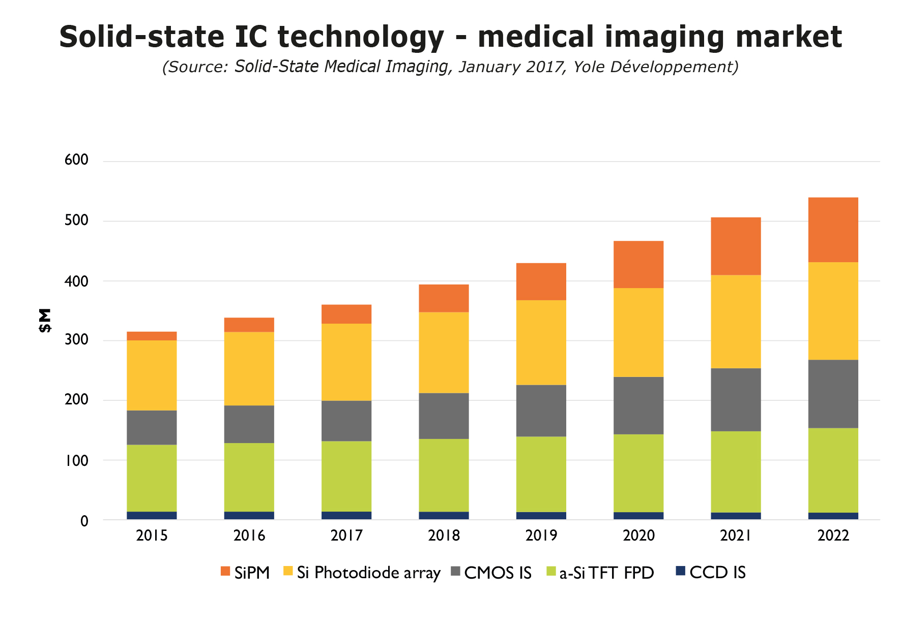 Solid-state IC technology medical imaging market Yole Developpement