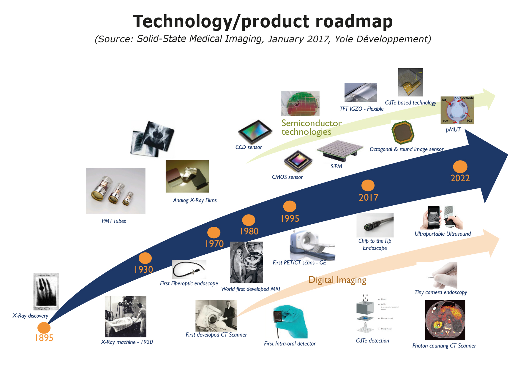 Technology/product roadmap Yole Developpement
