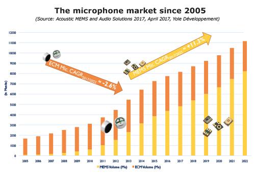 The microphone market since 2005 Yole Developpement
