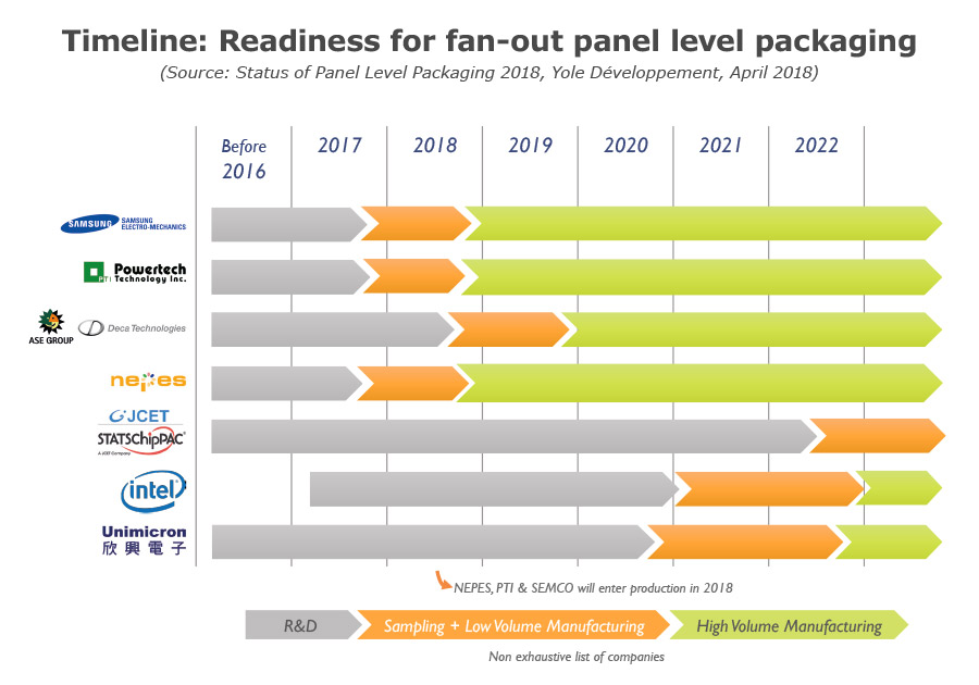 Timeline Readiness for Fan-Out Panel level packaging Yole Developpement
