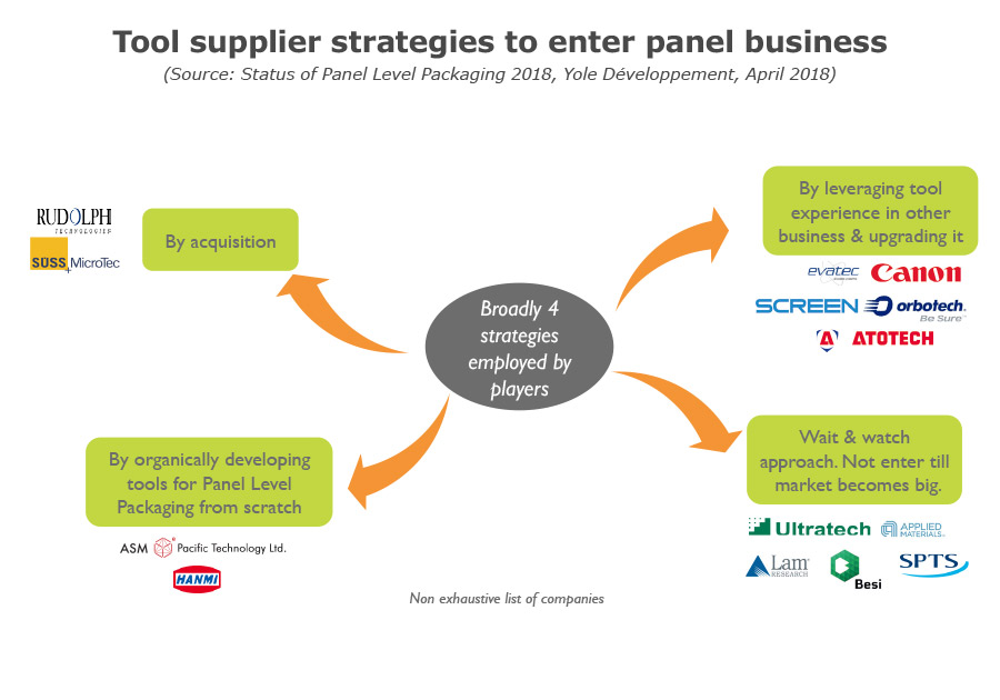 Tool supplier strategies to enter panel business Yole Developpement