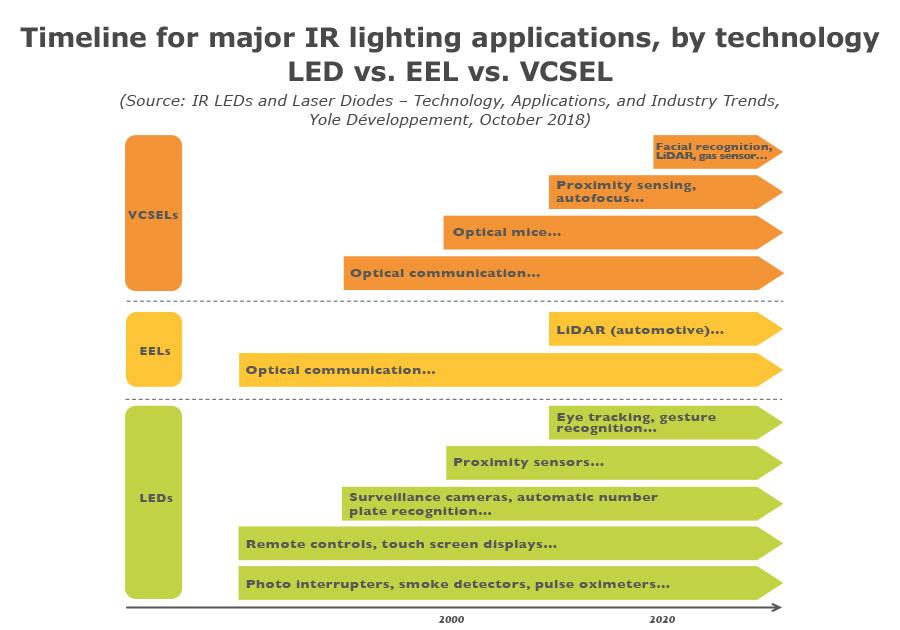 Timeline foe major IR lighting applications, by technology LED vs. EEL vs. VCSEL