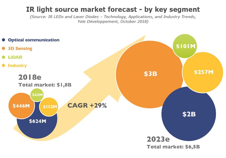 IR light source market forecast by key segment