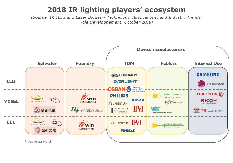 2018 IR Lighting player's ecosystem