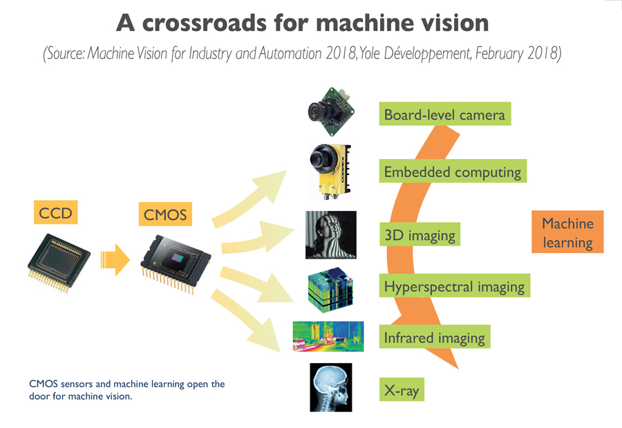 A crossroads for machine vision Yole Developpement
