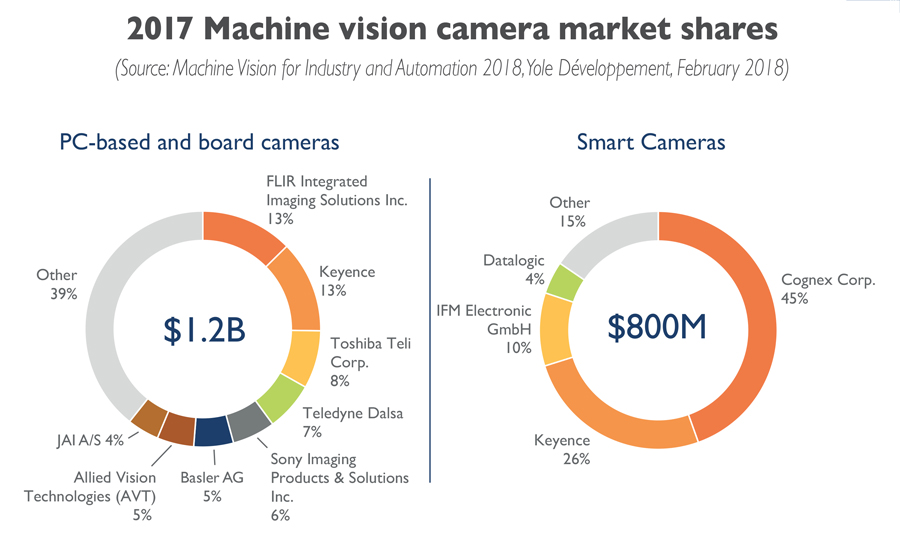 2017 Machine vision camera market shares Yole Developpement