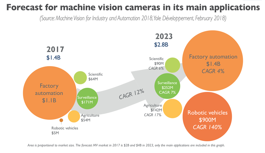 Forecast for machine vision cameras in its main applications Yole Developpement