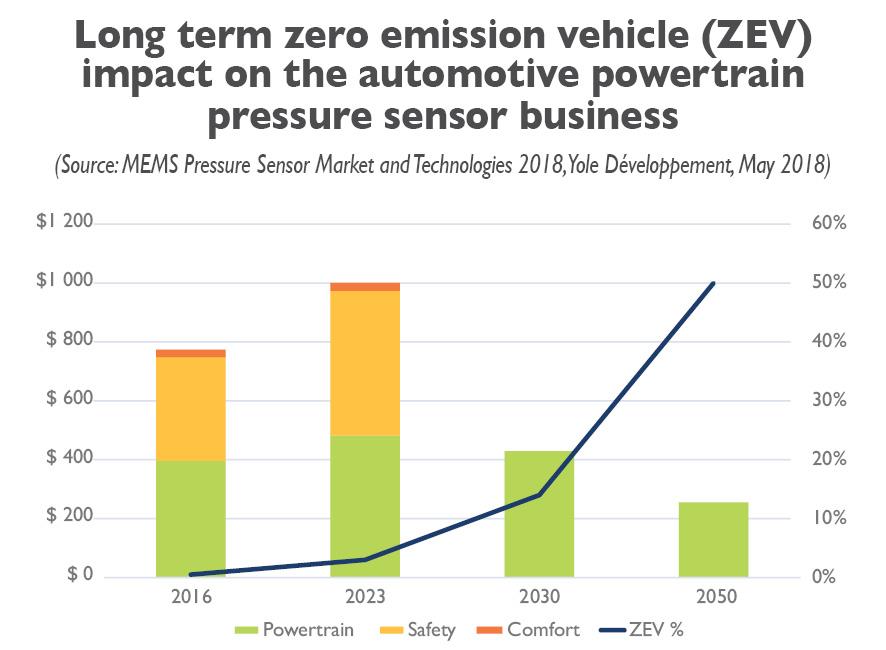 ZEV impact automotive powertrain business 2018