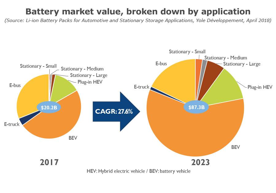 Battery market value, broken down by application Yole Developpement