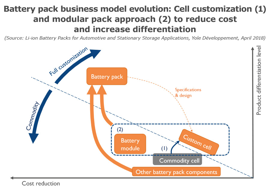 Battery pack business model evolution: Cell customization (1) and modular pack approach (2) to reduce cost and increase differentiation Yole Developpement