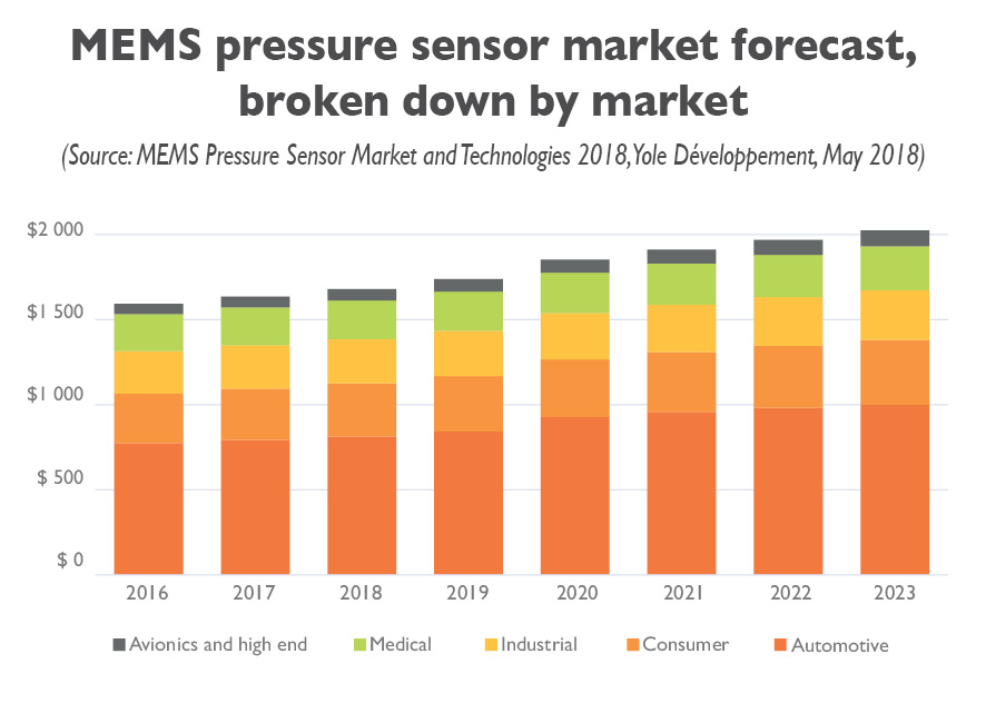 MEMS pressure sensor market forcecasts, broken down by market