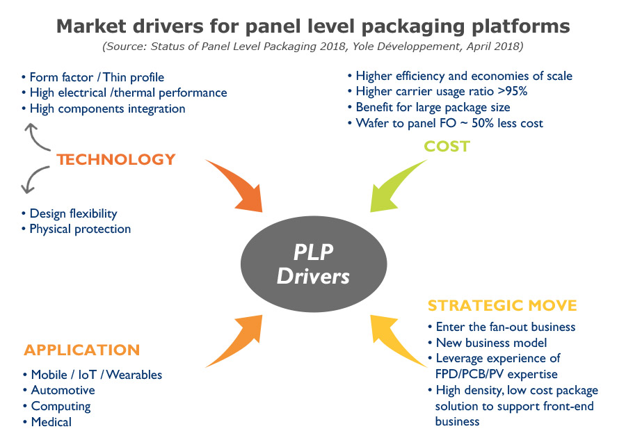 market drivers for panel level packaging platforms Yole Developpement