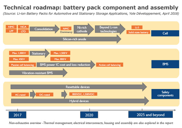 Technical roadmap: battery pack component and assembly Yole Developpement