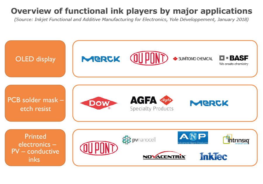 Overview of functional ink players by major applications Yole Developpement