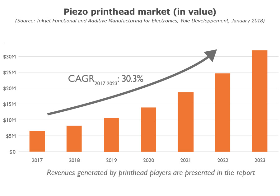 Piezo printhead market (in value) Yole Developpement
