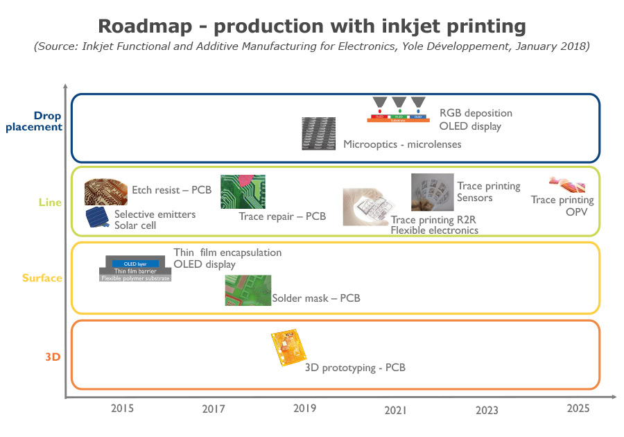 Roadmap - production with Inkjet printing Yole Developpement
