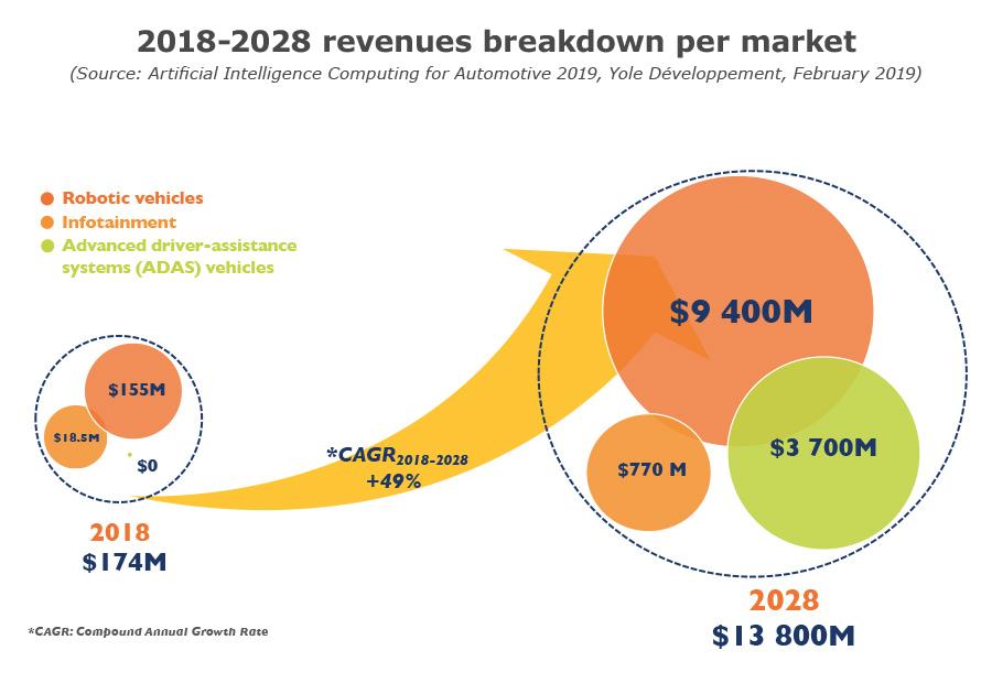 2018-2028 revenues breakdown per market 2019 Yole