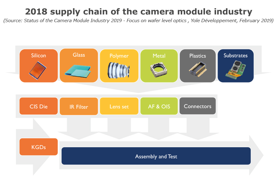 2018 supply chain camera module industry - Yole Développement