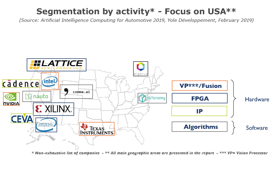 Segmentation by activity - Focus on USA_2019_Yole