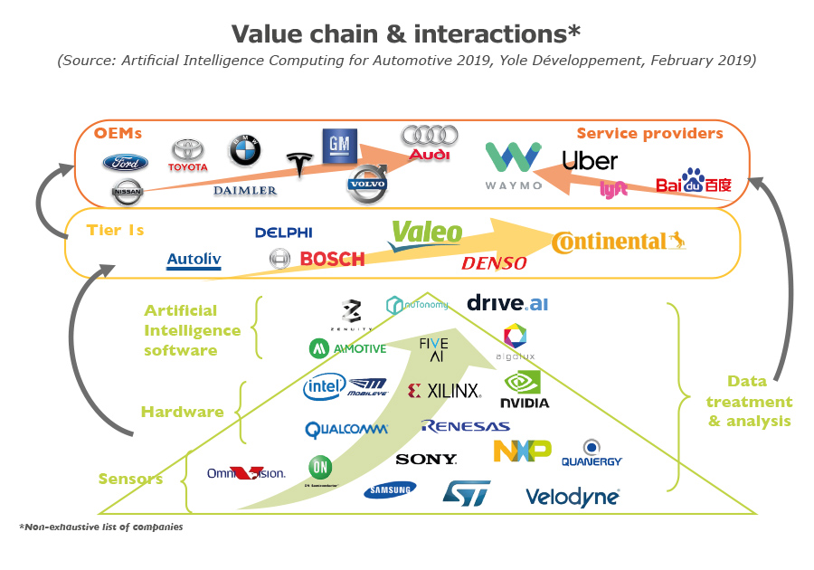 Value chain & interactions 2019 Yole