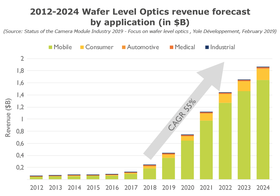2012-2024 Wafer Level Optics revenue forecast by application- Yole Développement