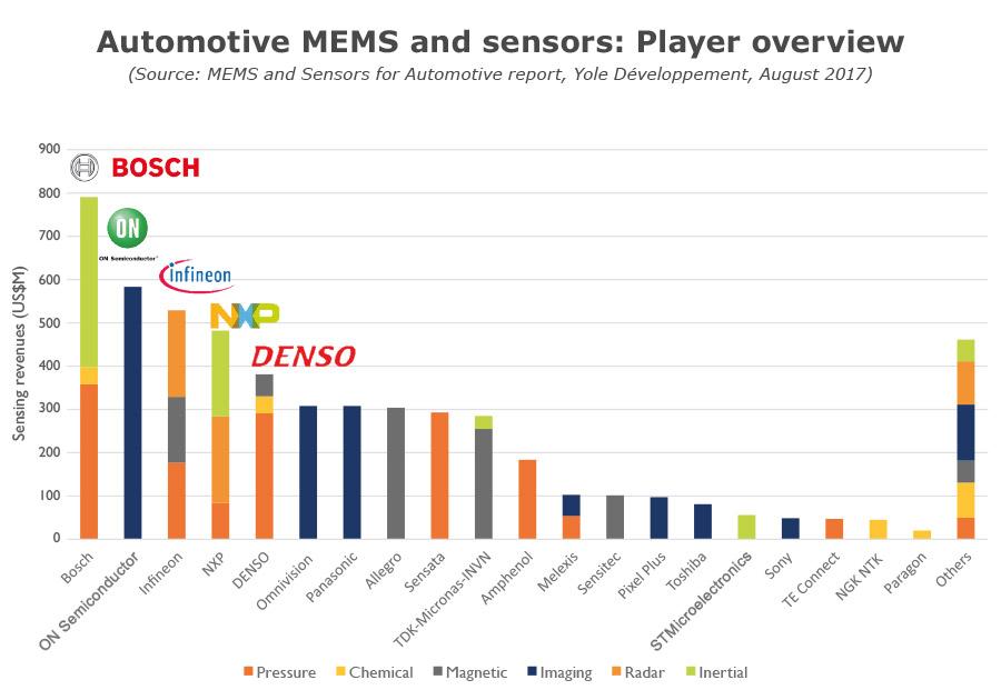 Automotive MEMS sensors player overview by Yole Développement