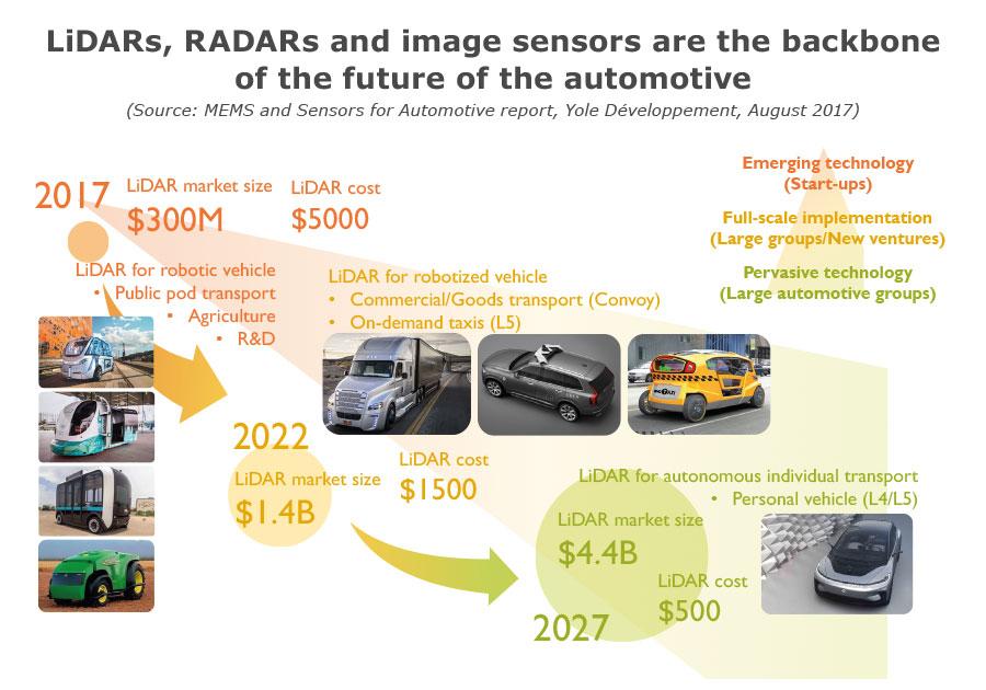 LiDAR radars image sensors by Yole Développement