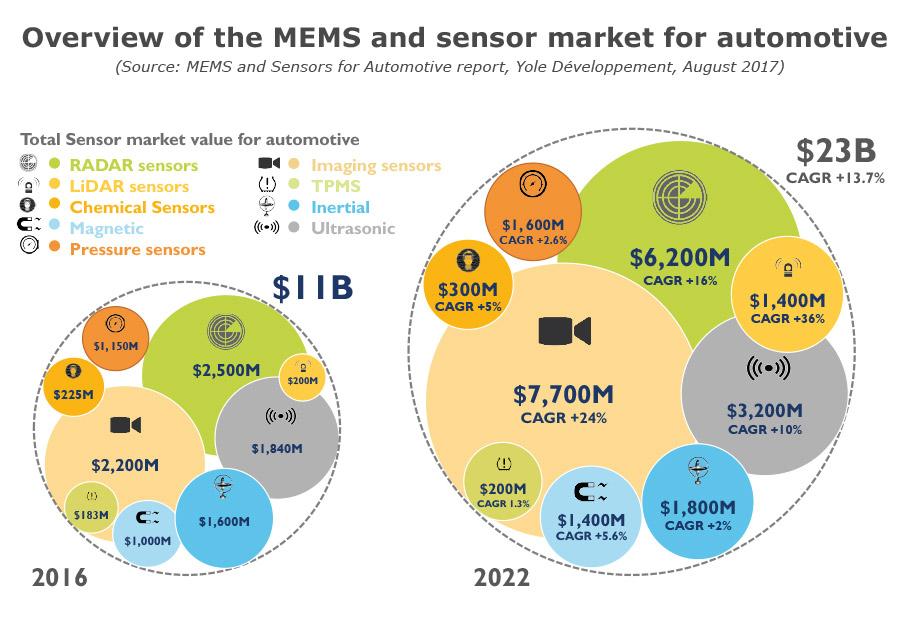 Overview MEMS sensor market for automotive by Yole Développement
