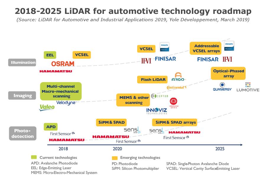 2018-2025 LiDAR for automotive technology roadmap - Yole Développement