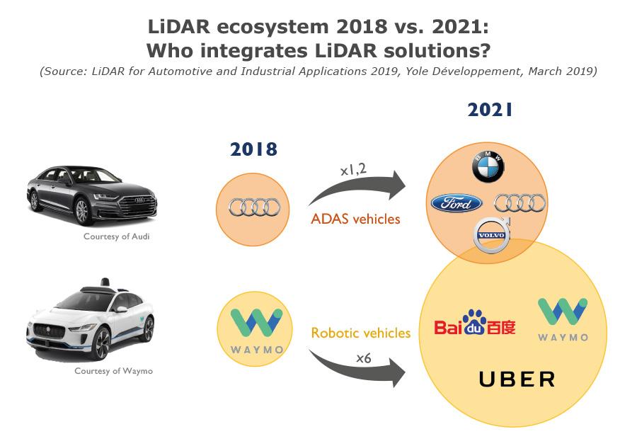 LiDAR ecosystem 2018 vs 2021 - who integrates LiDAR solutions - Yole Développement