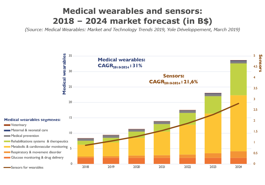 Medical wearables and sensors 2018 2024 market forecast in B March 2019 Yole