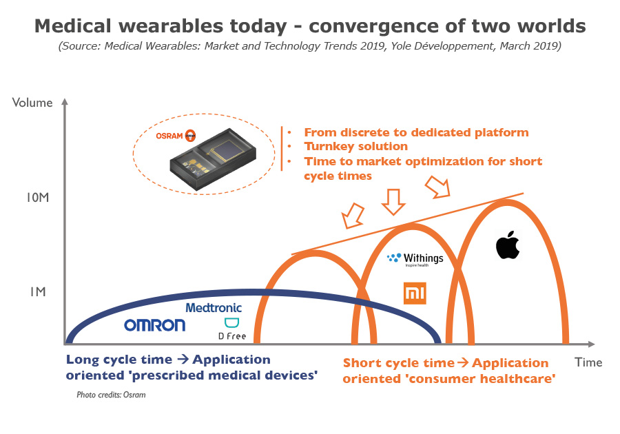 Medical wearables today convergence of two world March 2019 Yole