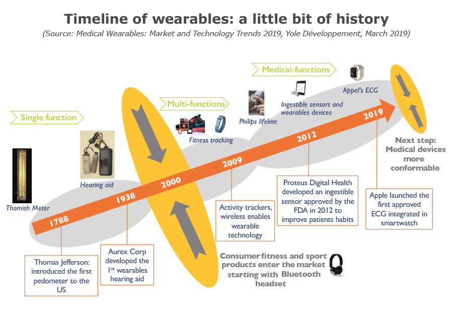 Timeline of wearables a little bit of history March 2019