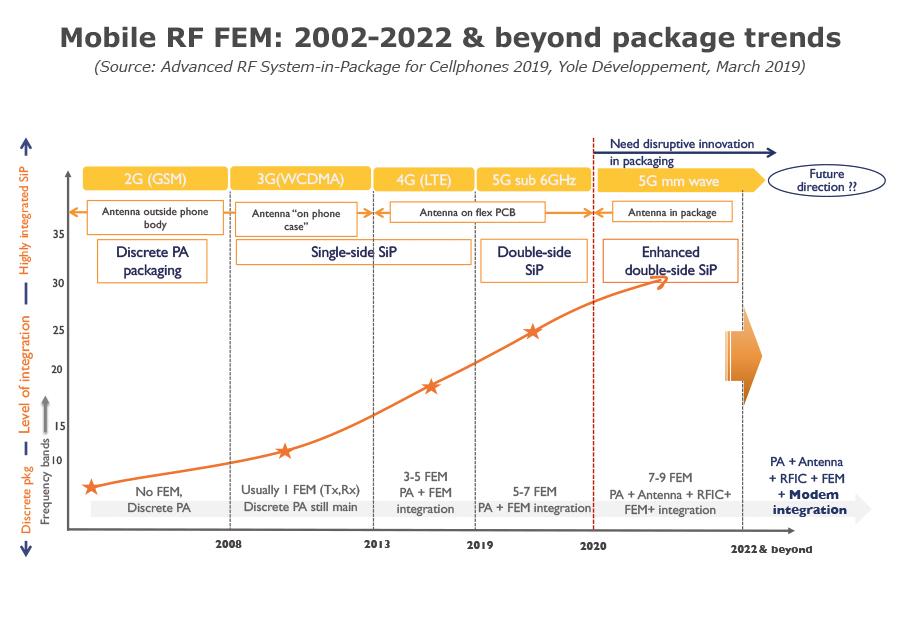 YD19007-Mobile_RF_FEM_2002-2022