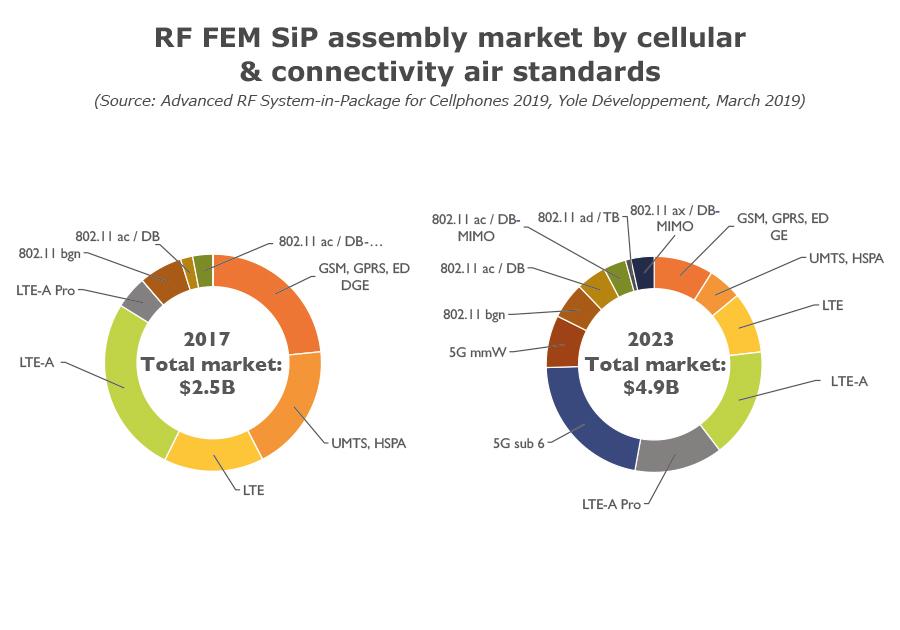 YD19007-RF FEM SiP assembly market